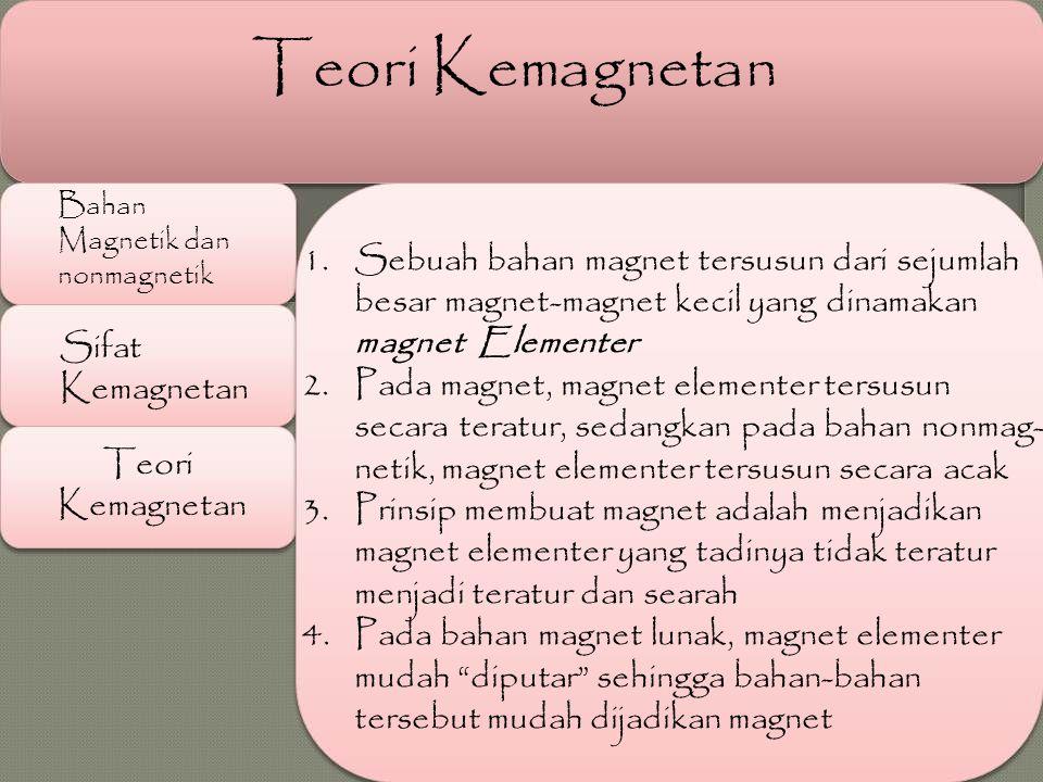 Teori Kemagnetan Sebuah bahan magnet tersusun dari sejumlah