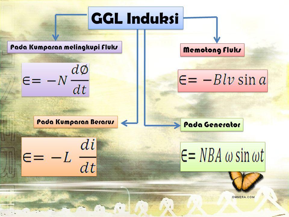 GGL Induksi Memotong Fluks Pada Generator
