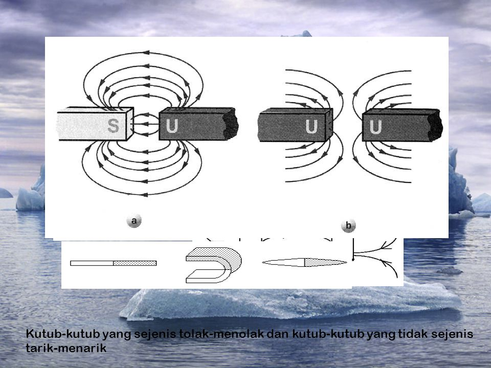 Kutub-kutub yang sejenis tolak-menolak dan kutub-kutub yang tidak sejenis