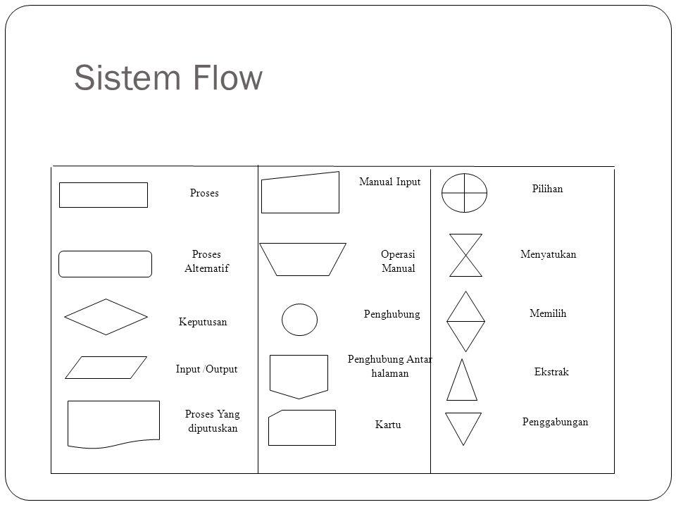 Sistem Flow Kartu Proses Alternatif Keputusan Input /Output