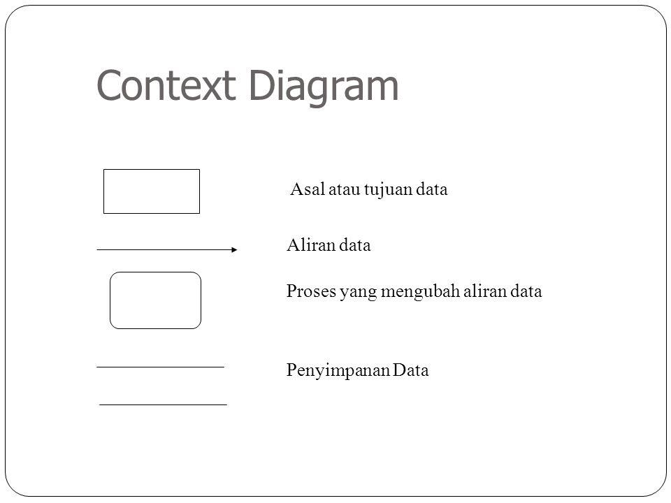 Context Diagram Asal atau tujuan data Aliran data