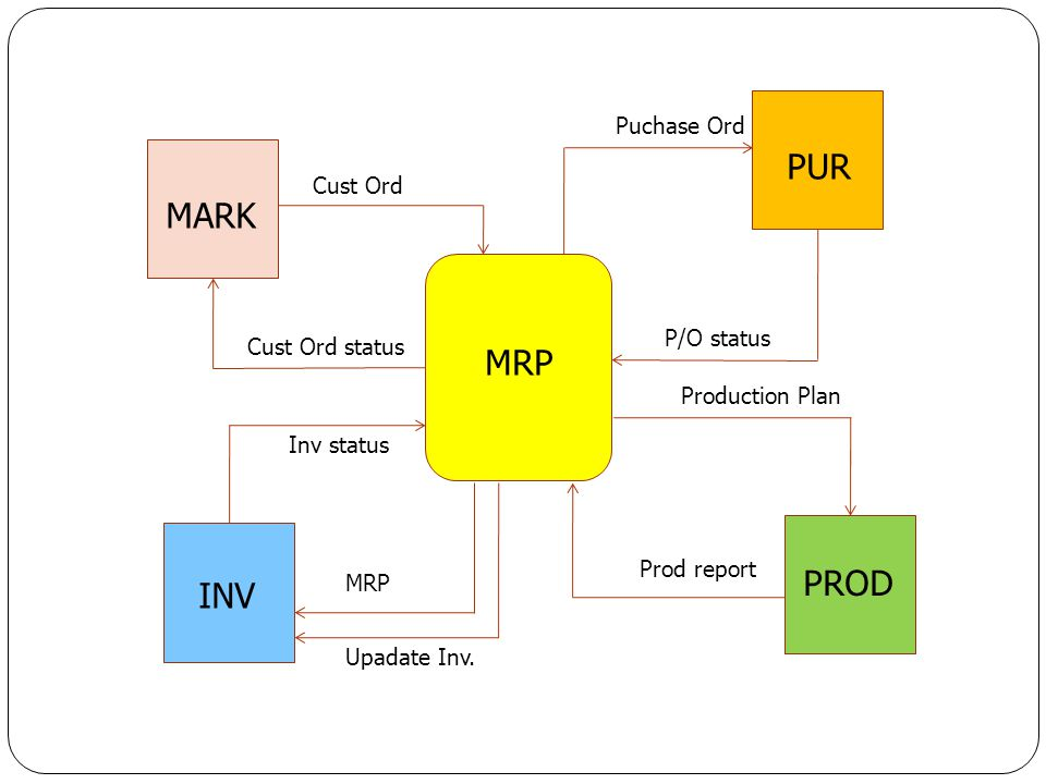 PUR MARK MRP PROD INV Puchase Ord Cust Ord P/O status Cust Ord status