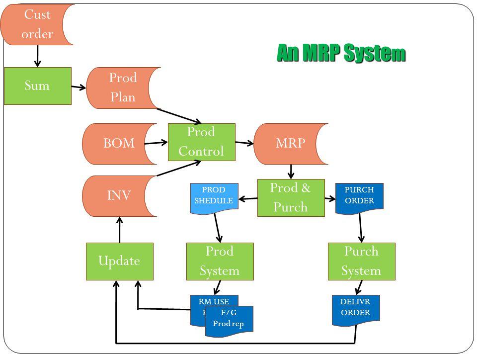 An MRP System Cust order Sum Prod Plan BOM Prod Control MRP INV