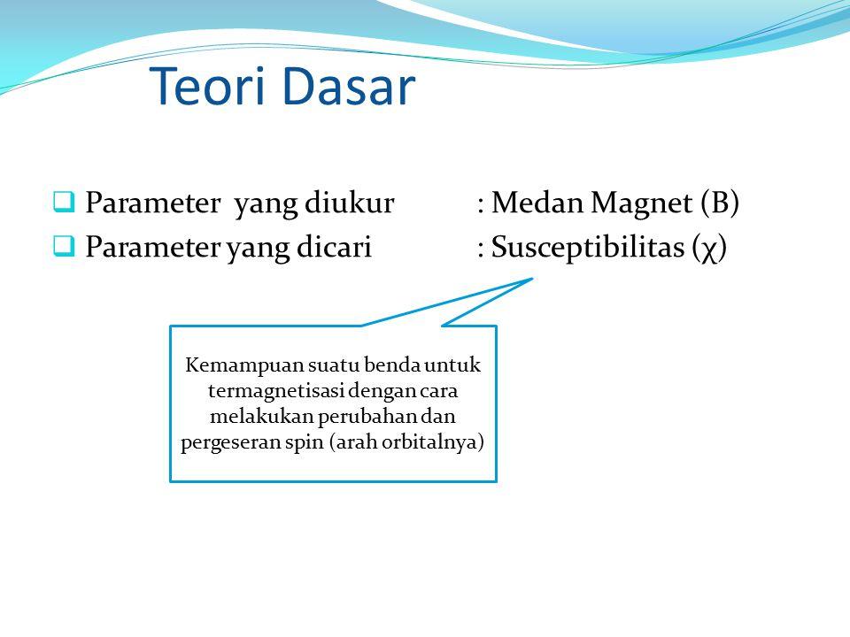 Teori Dasar Parameter yang diukur : Medan Magnet (B)
