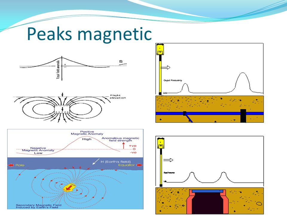 Peaks magnetic