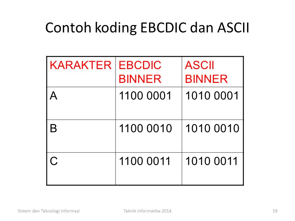 Contoh koding EBCDIC dan ASCII