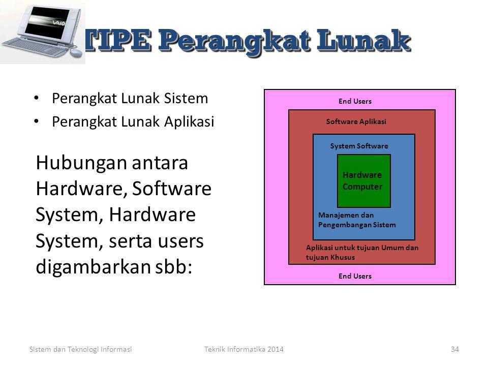 TIPE Perangkat Lunak Perangkat Lunak Sistem. Perangkat Lunak Aplikasi. End Users. Software Aplikasi.