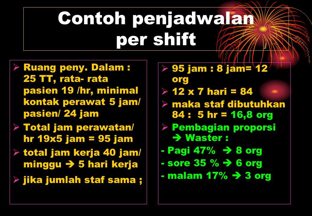 Contoh penjadwalan per shift