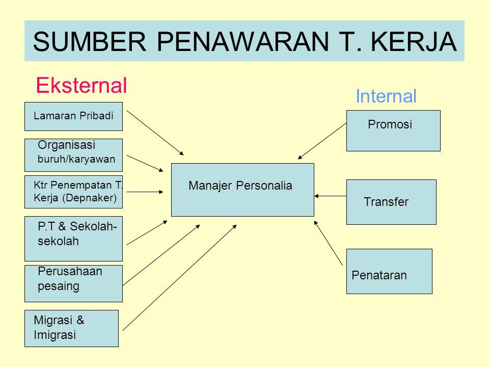 SUMBER PENAWARAN T. KERJA