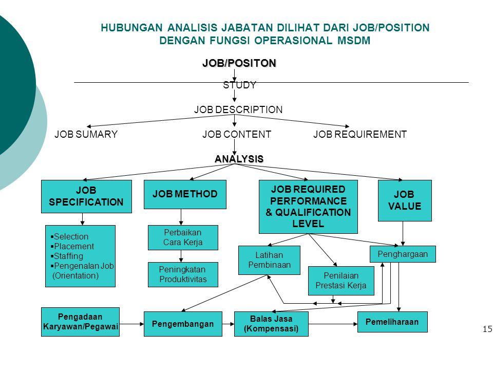 HUBUNGAN ANALISIS JABATAN DILIHAT DARI JOB/POSITION DENGAN FUNGSI OPERASIONAL MSDM