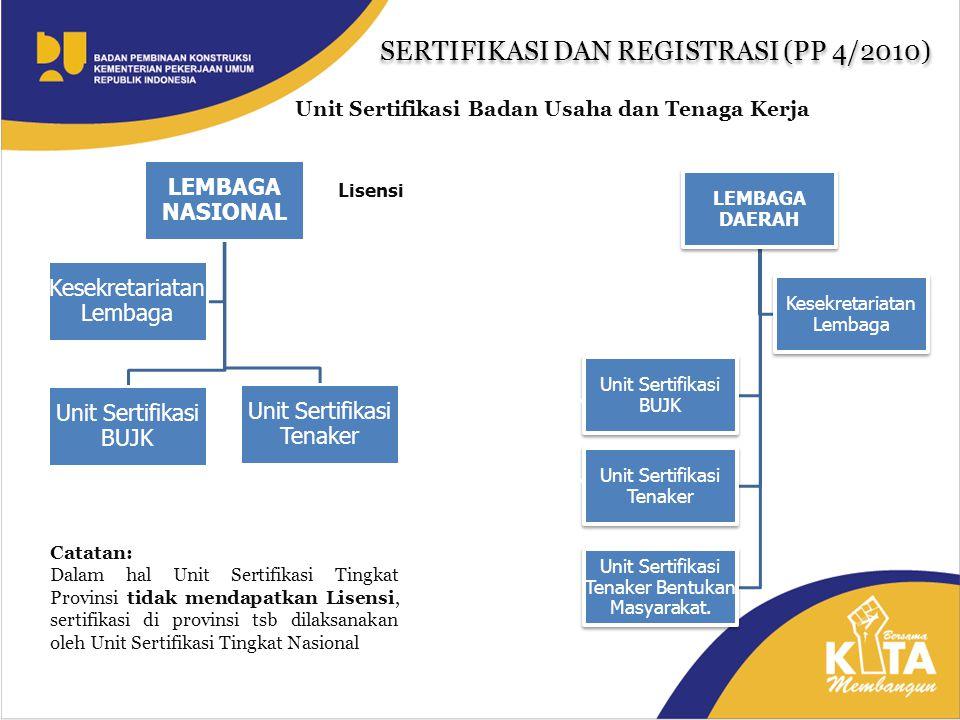 SERTIFIKASI DAN REGISTRASI (PP 4/2010)