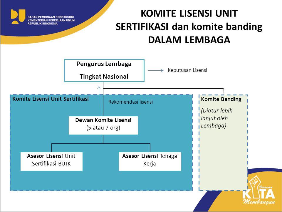 KOMITE LISENSI UNIT SERTIFIKASI dan komite banding DALAM LEMBAGA
