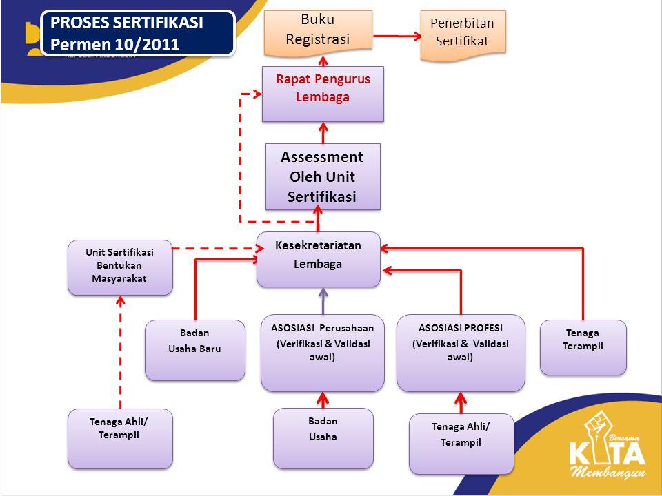 PROSES SERTIFIKASI Permen 10/2011 Buku Registrasi
