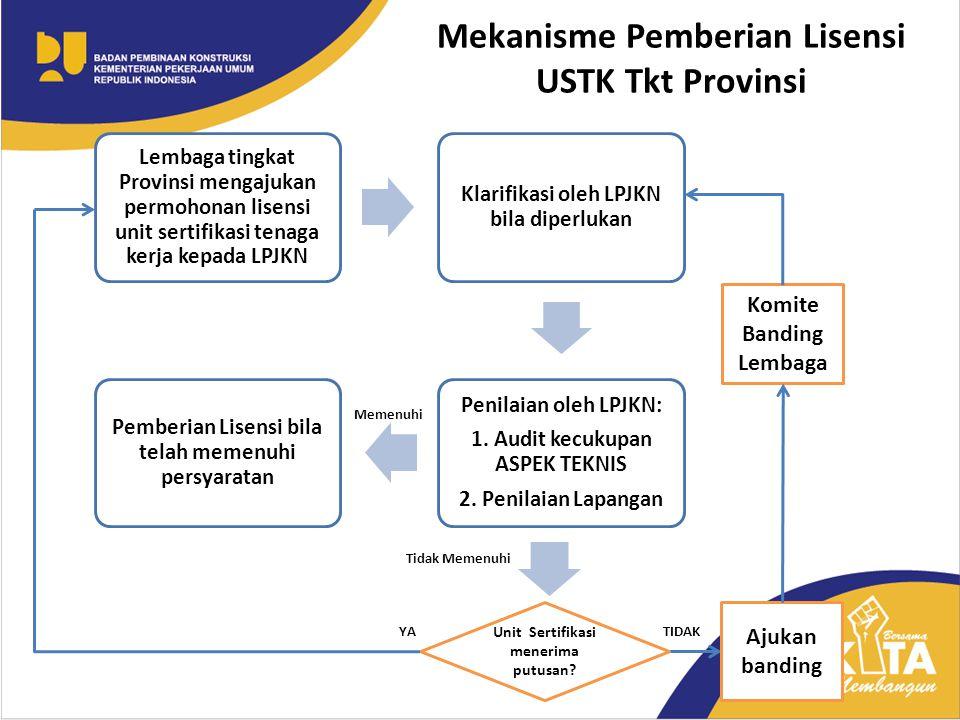 Mekanisme Pemberian Lisensi USTK Tkt Provinsi
