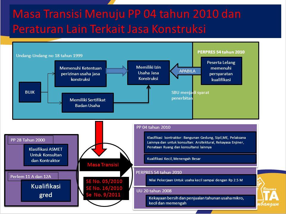 Masa Transisi Menuju PP 04 tahun 2010 dan Peraturan Lain Terkait Jasa Konstruksi