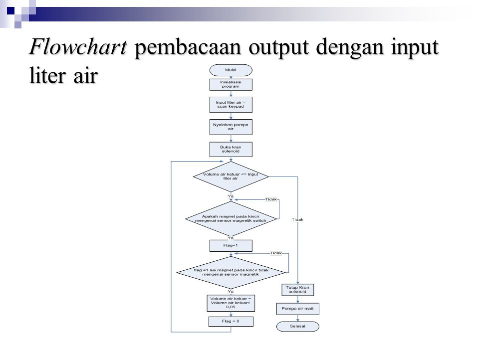 Flowchart pembacaan output dengan input liter air