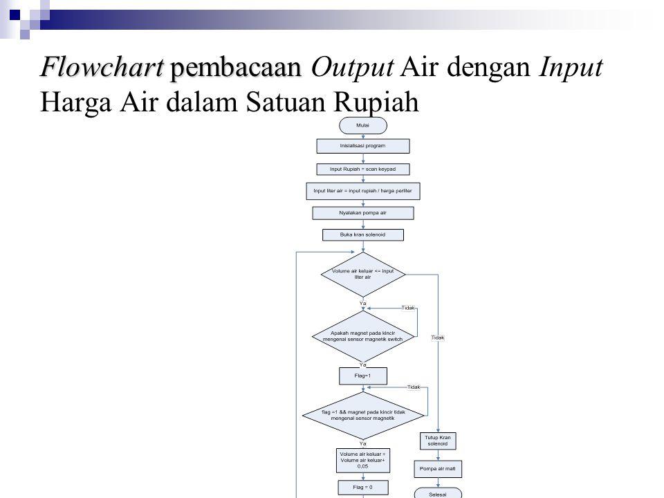 Flowchart pembacaan Output Air dengan Input Harga Air dalam Satuan Rupiah