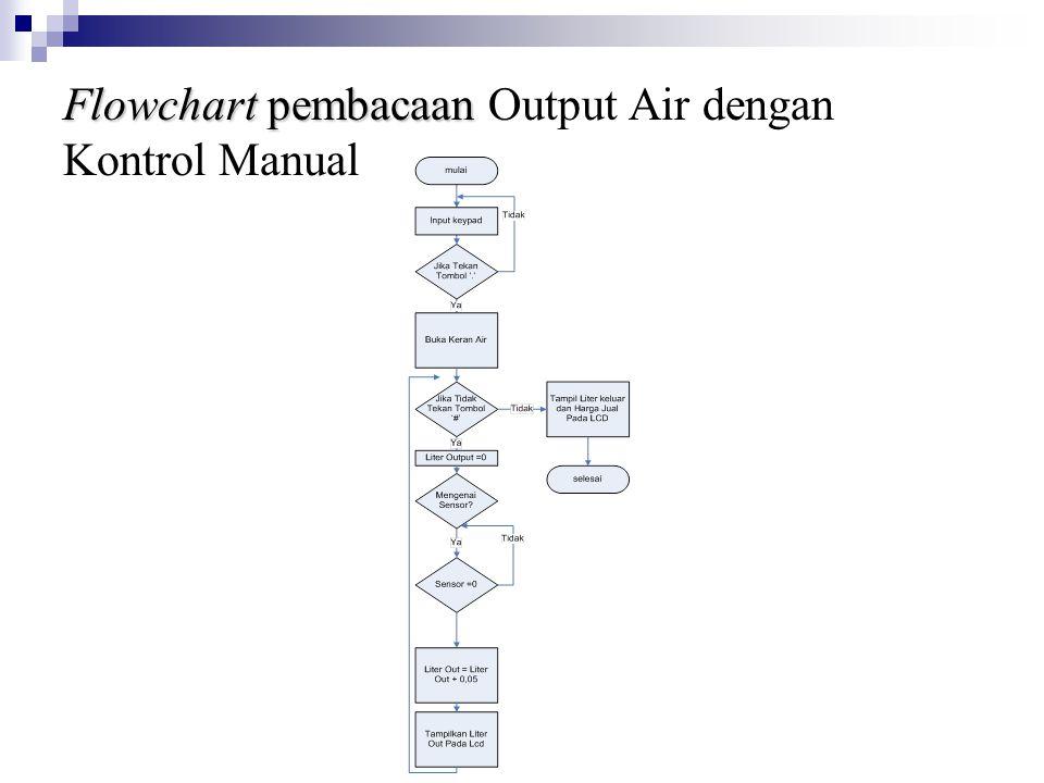 Flowchart pembacaan Output Air dengan Kontrol Manual