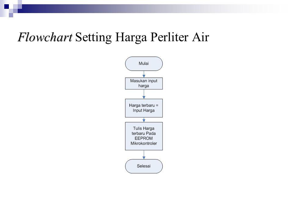 Flowchart Setting Harga Perliter Air