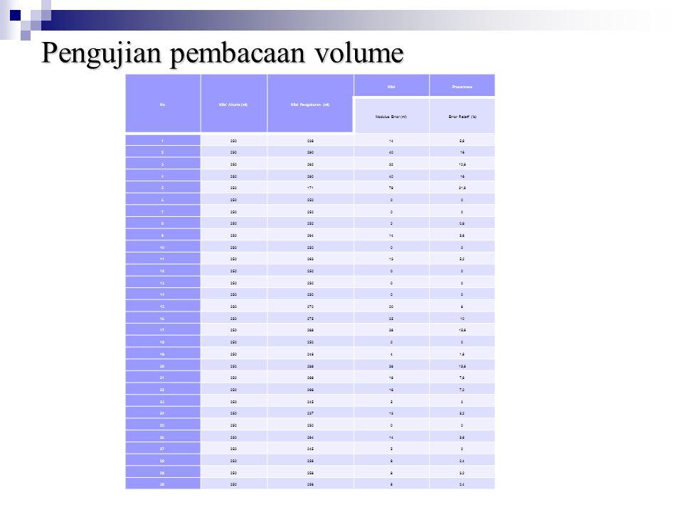 Pengujian pembacaan volume
