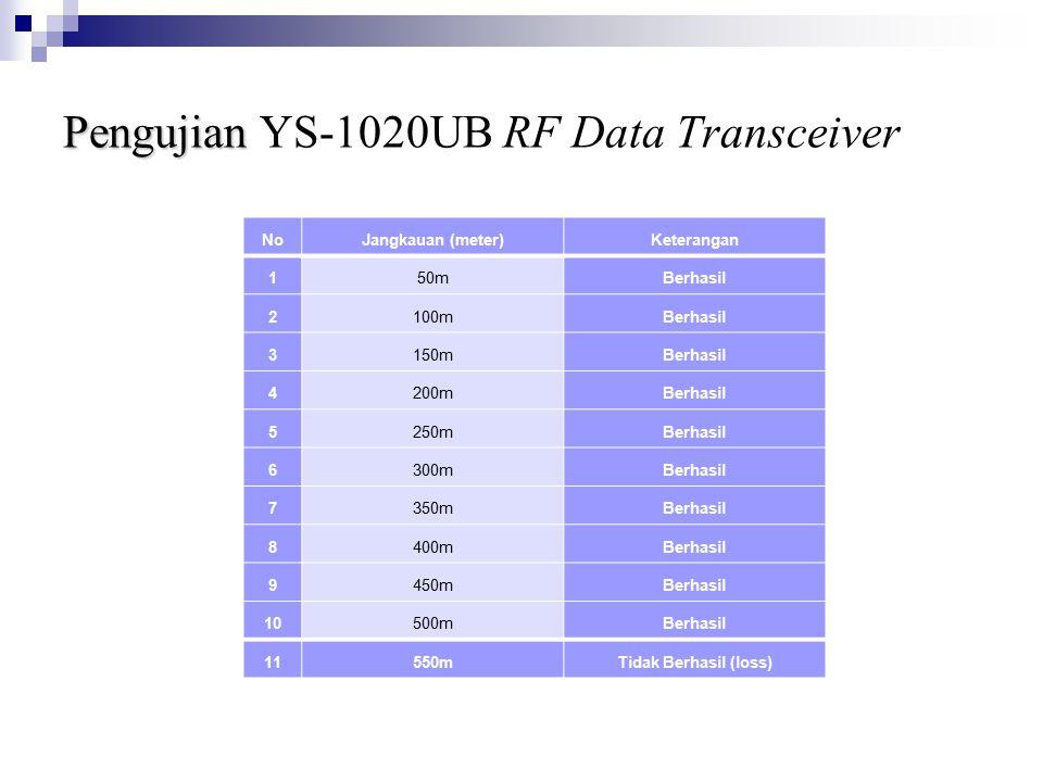 Pengujian YS-1020UB RF Data Transceiver