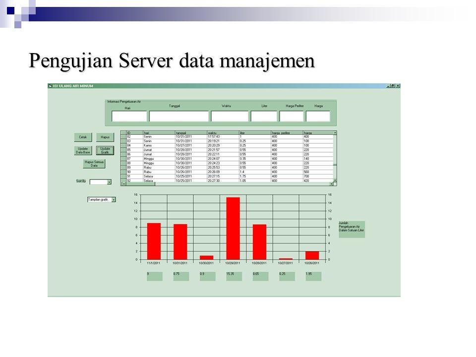 Pengujian Server data manajemen