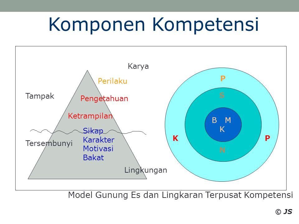 Komponen Kompetensi Model Gunung Es dan Lingkaran Terpusat Kompetensi