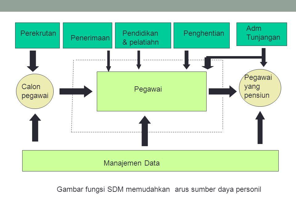 Gambar fungsi SDM memudahkan arus sumber daya personil