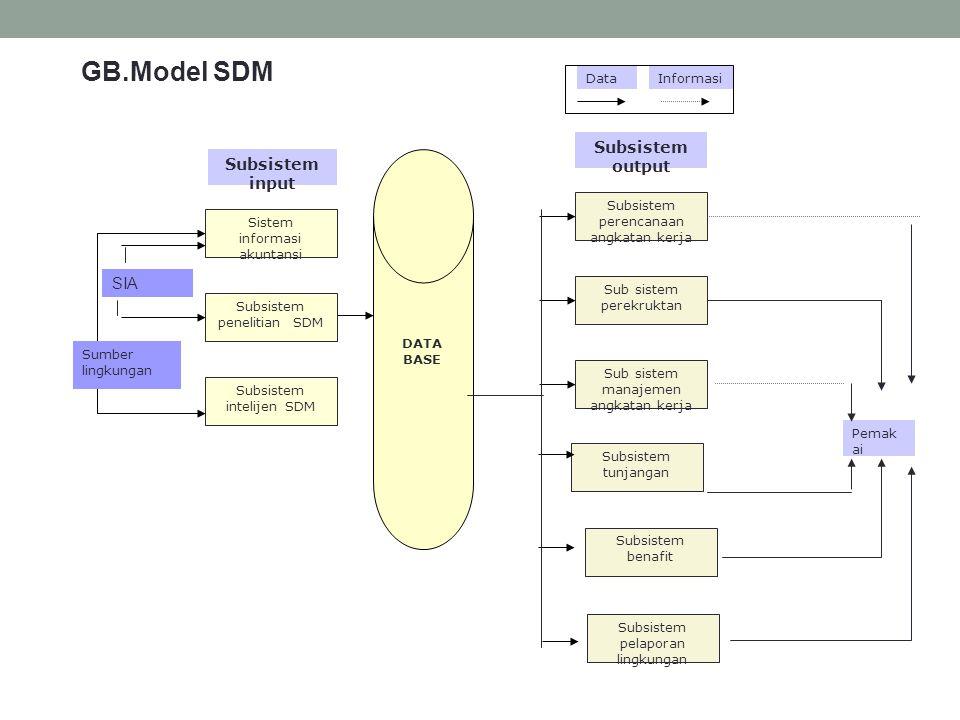 GB.Model SDM Subsistem output Subsistem input SIA Data Informasi
