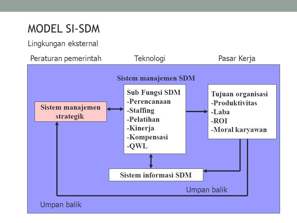 MODEL SI-SDM Lingkungan eksternal Peraturan pemerintah Teknologi