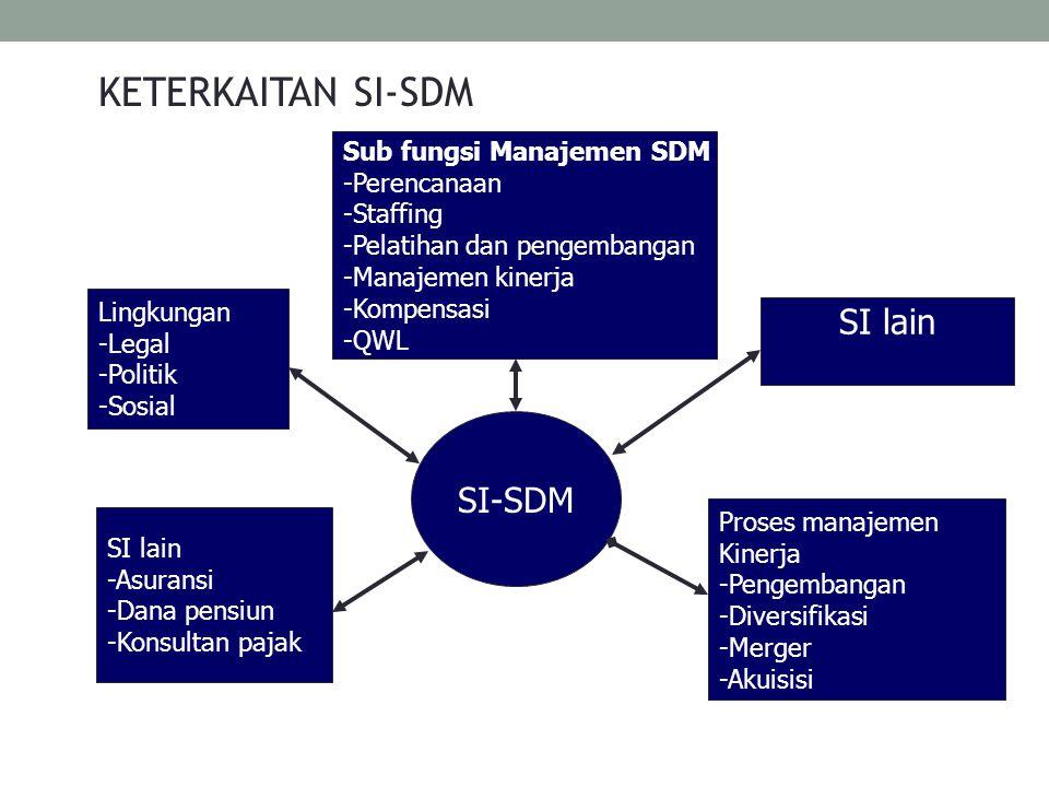 KETERKAITAN SI-SDM SI lain SI-SDM Sub fungsi Manajemen SDM