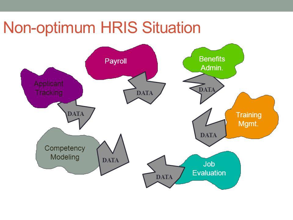 Non-optimum HRIS Situation