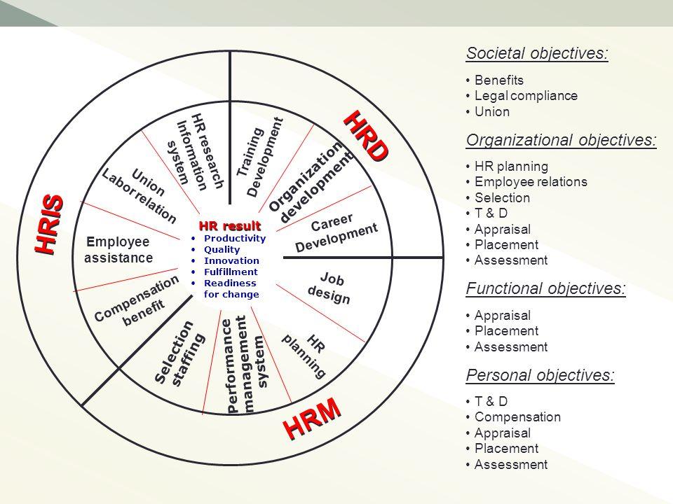 HRD HRIS HRM Societal objectives: Organizational objectives:
