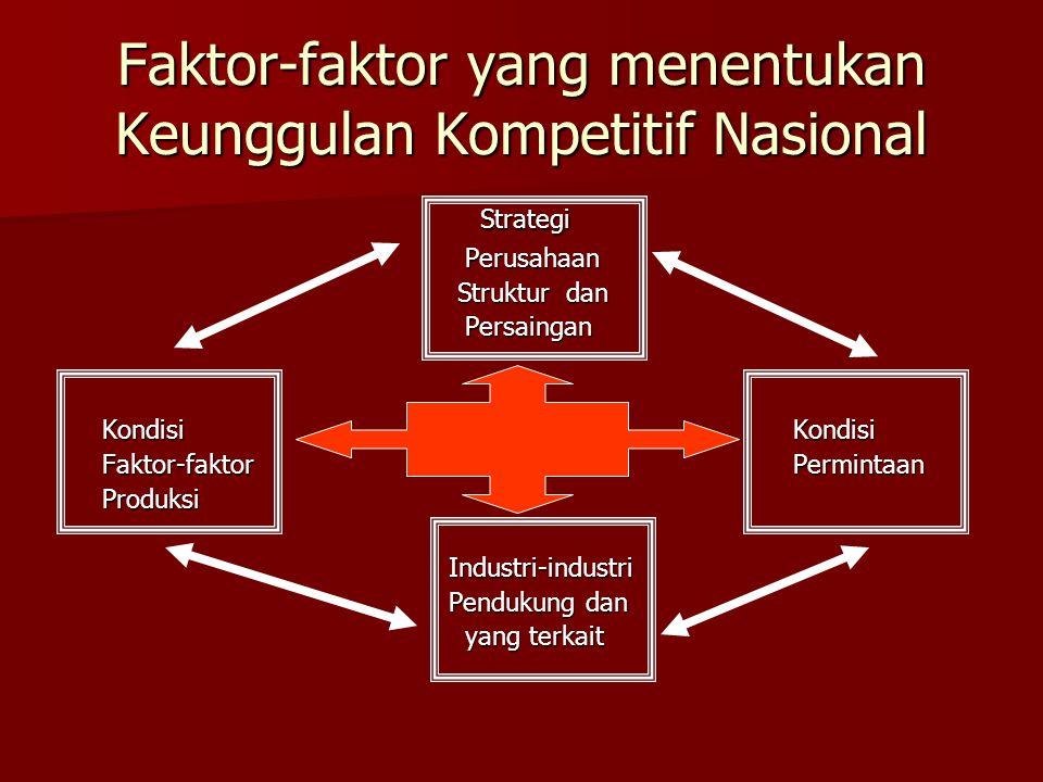 Faktor-faktor yang menentukan Keunggulan Kompetitif Nasional