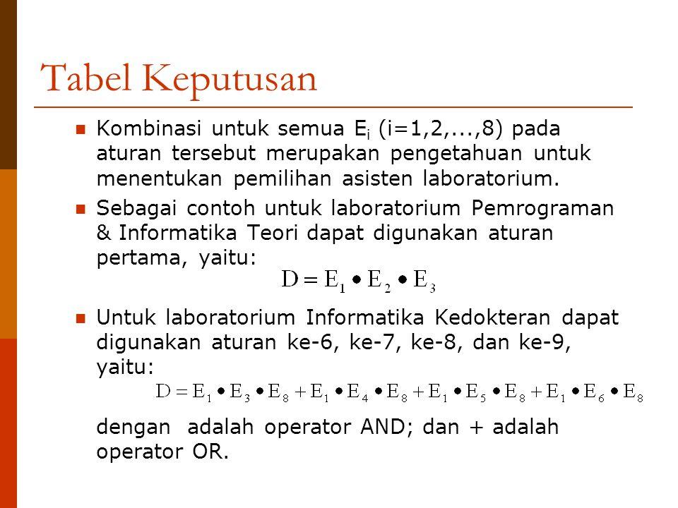 Tabel Keputusan Kombinasi untuk semua Ei (i=1,2,...,8) pada aturan tersebut merupakan pengetahuan untuk menentukan pemilihan asisten laboratorium.