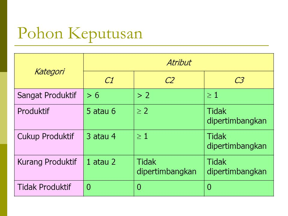 Pohon Keputusan Kategori Atribut C1 C2 C3 Sangat Produktif > 6