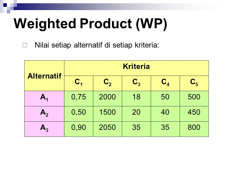 Weighted Product (WP) Nilai setiap alternatif di setiap kriteria: