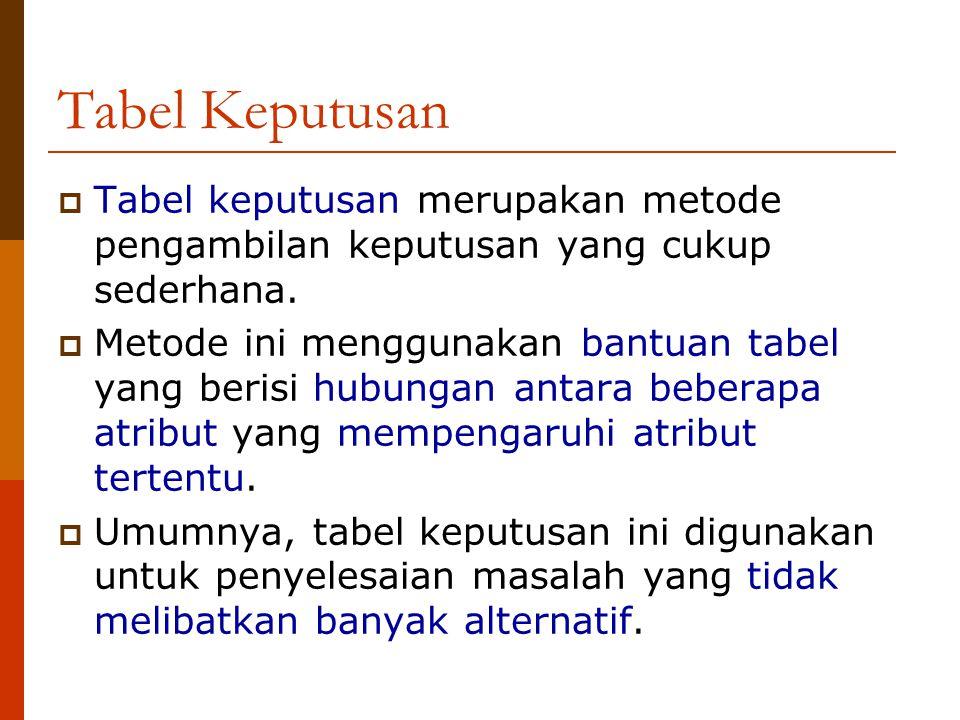 Tabel Keputusan Tabel keputusan merupakan metode pengambilan keputusan yang cukup sederhana.