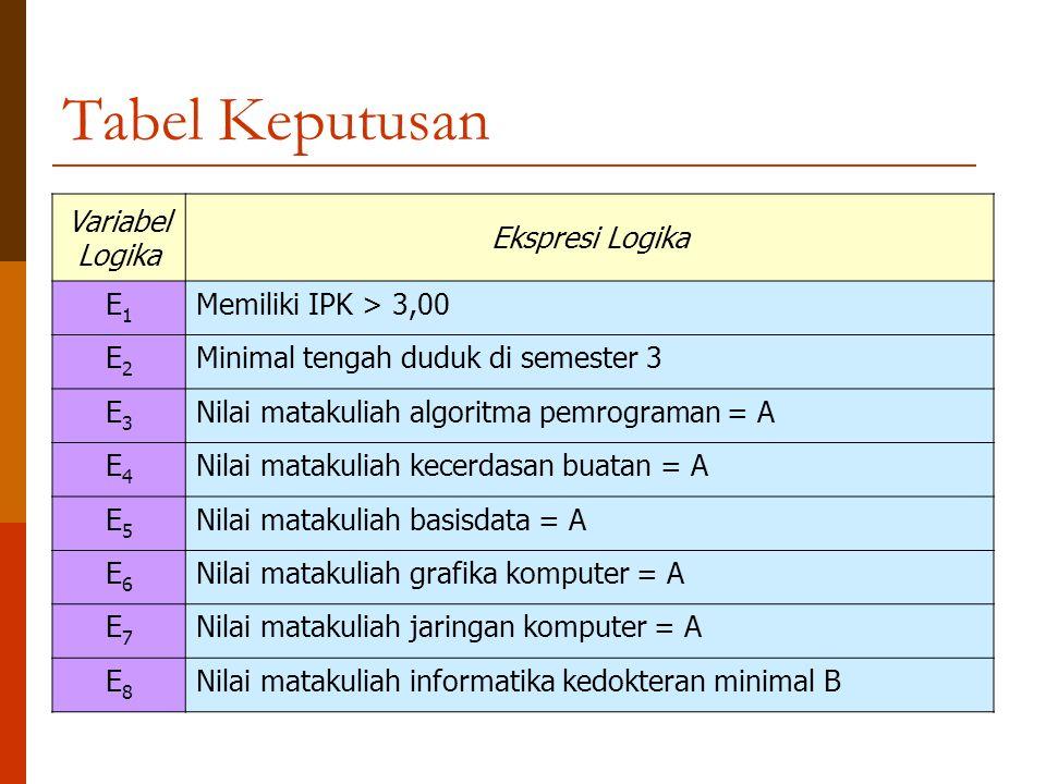 Tabel Keputusan Variabel Logika Ekspresi Logika E1