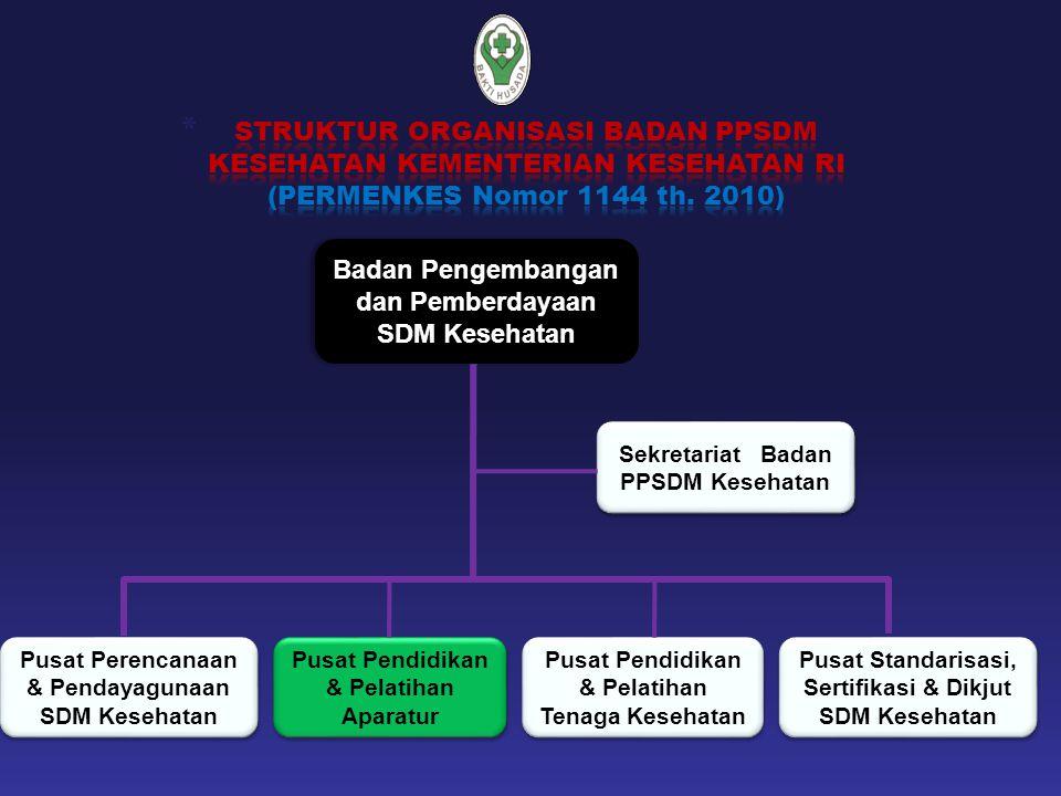 Badan Pengembangan dan Pemberdayaan SDM Kesehatan