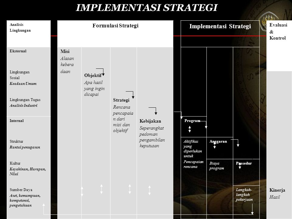 IMPLEMENTASI STRATEGI Implementasi Strategi