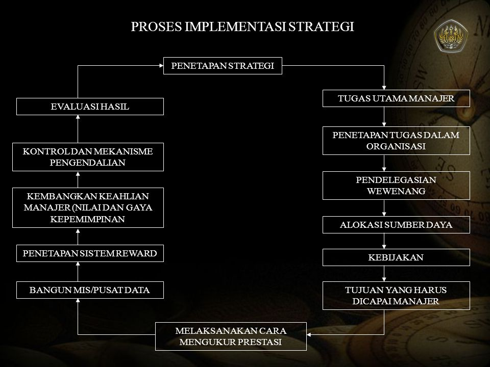 PROSES IMPLEMENTASI STRATEGI