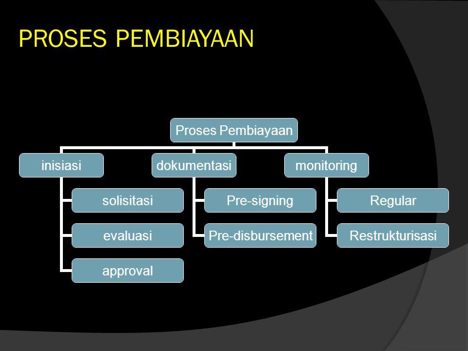 PROSES PEMBIAYAAN