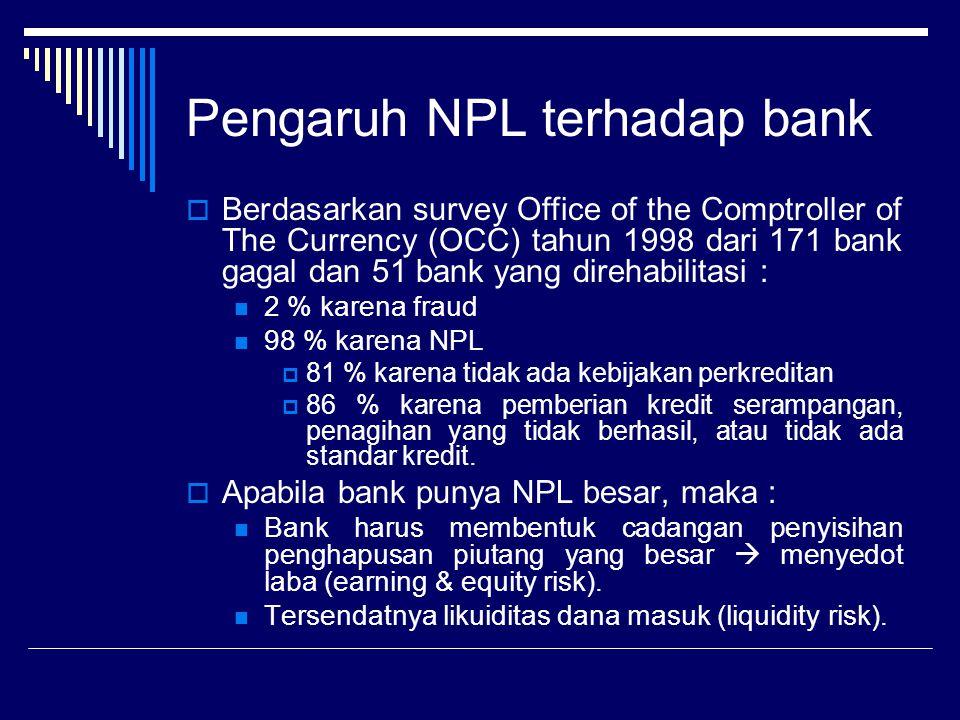 Pengaruh NPL terhadap bank