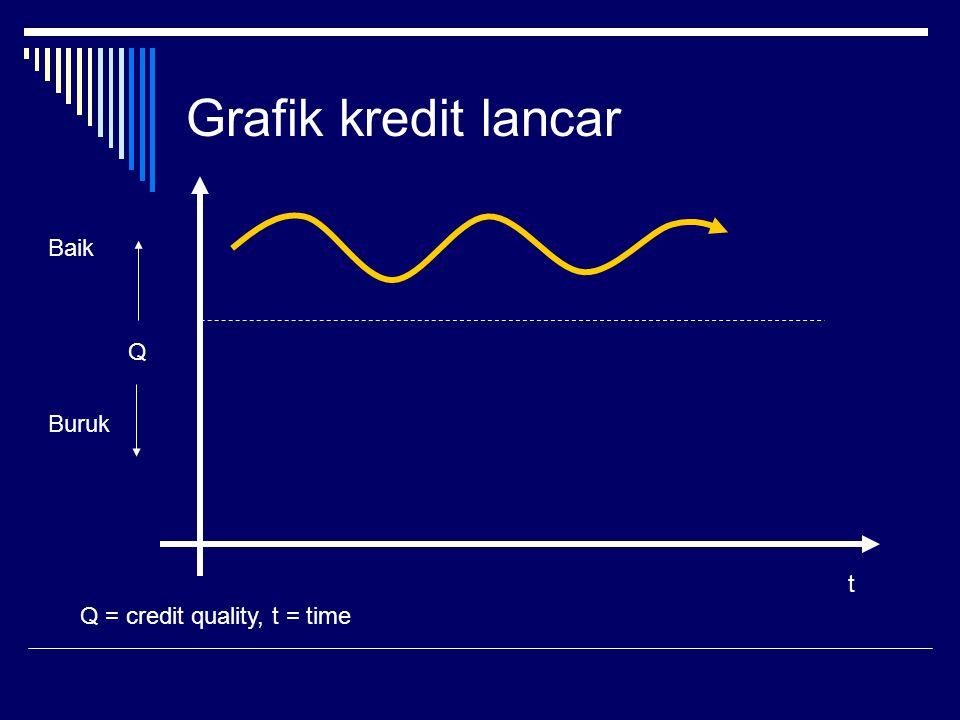Grafik kredit lancar Baik Q Buruk t Q = credit quality, t = time