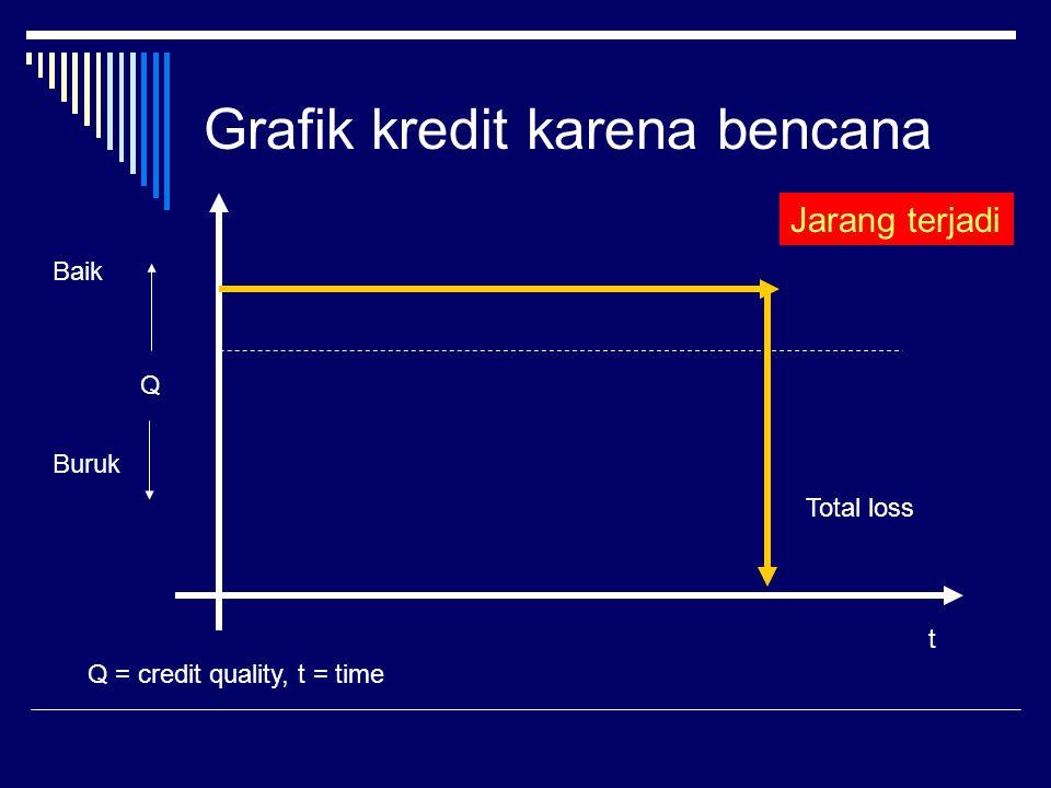 Grafik kredit karena bencana