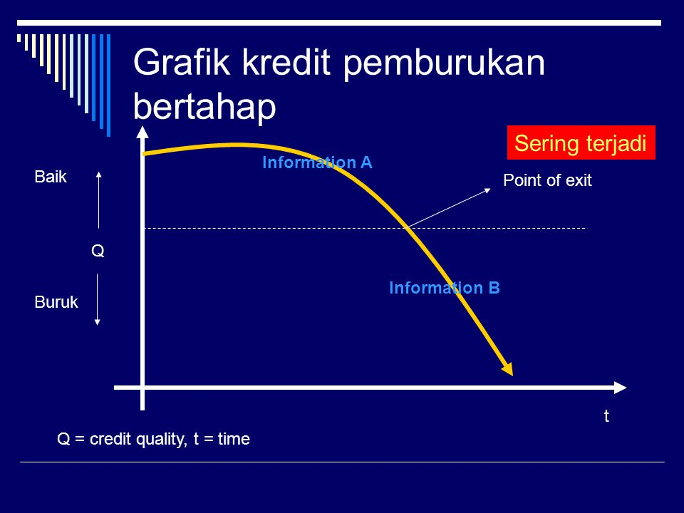 Grafik kredit pemburukan bertahap