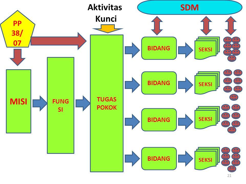 Aktivitas Kunci SDM MISI