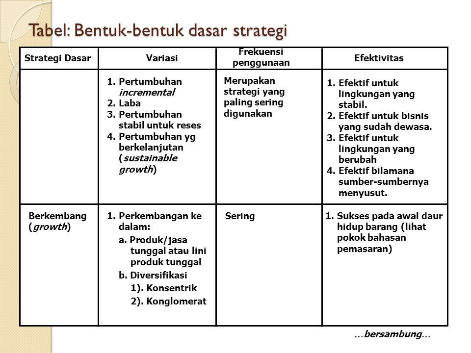 Tabel: Bentuk-bentuk dasar strategi