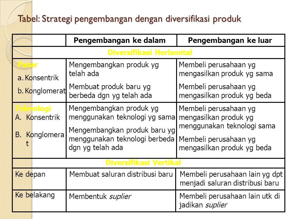 Tabel: Strategi pengembangan dengan diversifikasi produk
